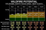 fire danger outlook